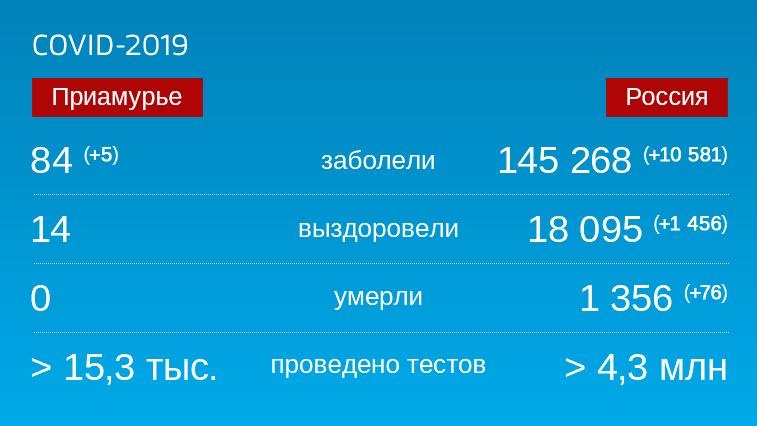 Коронавирус: Оперативная информация по заболевшим в Амурской области на 4 мая