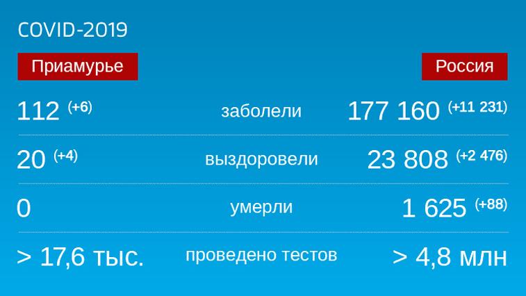 Коронавирус: Оперативная информация по заболевшим в Амурской области на 7 мая