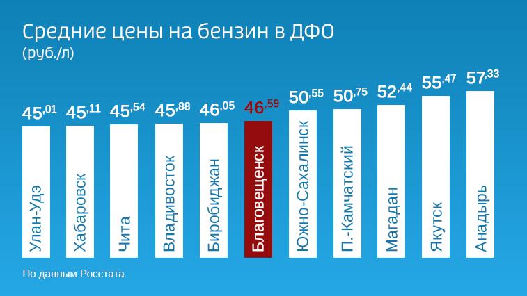 Росстат: в  Благовещенске бензин дороже, чем в крупнейших городах Дальнего Востока