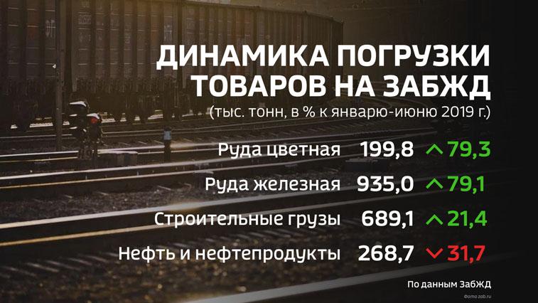 На ЗабЖД возросла погрузка железной и цветной руды возросла сразу на 80%