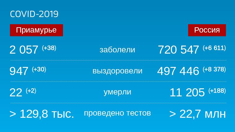 Коронавирус: Оперативная информация по заболевшим в Амурской области на 11 июля